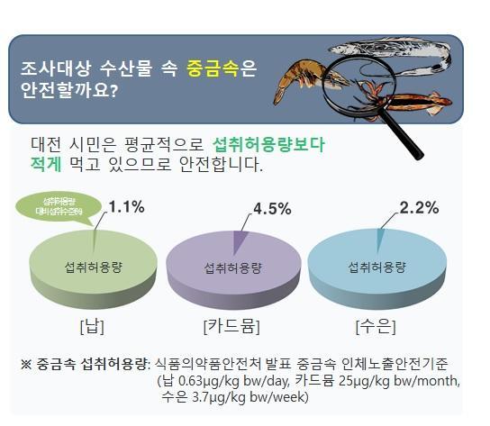 [크기변환]대전보건환경硏 '수산물 속 중금속, 안전한 수준'.jpg