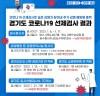 경기도, 적극적 코로나19 선제검사로 추가 감염 확산 예방에 총력